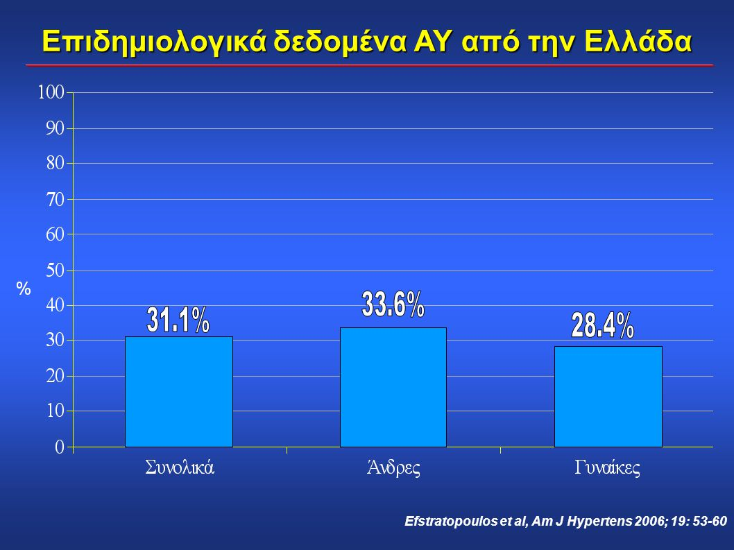 Επιδημιολογικά δεδομένα ΑΥ από την Ελλάδα