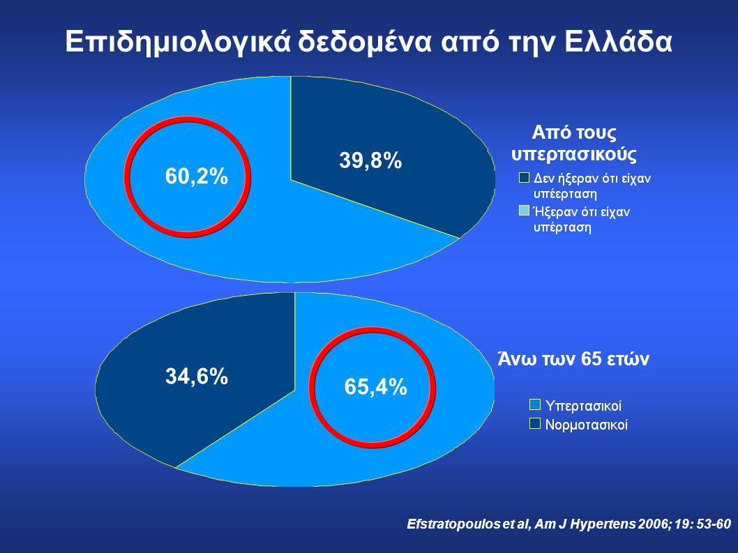 Επιδημιολογικά δεδομένα από την Ελλάδα