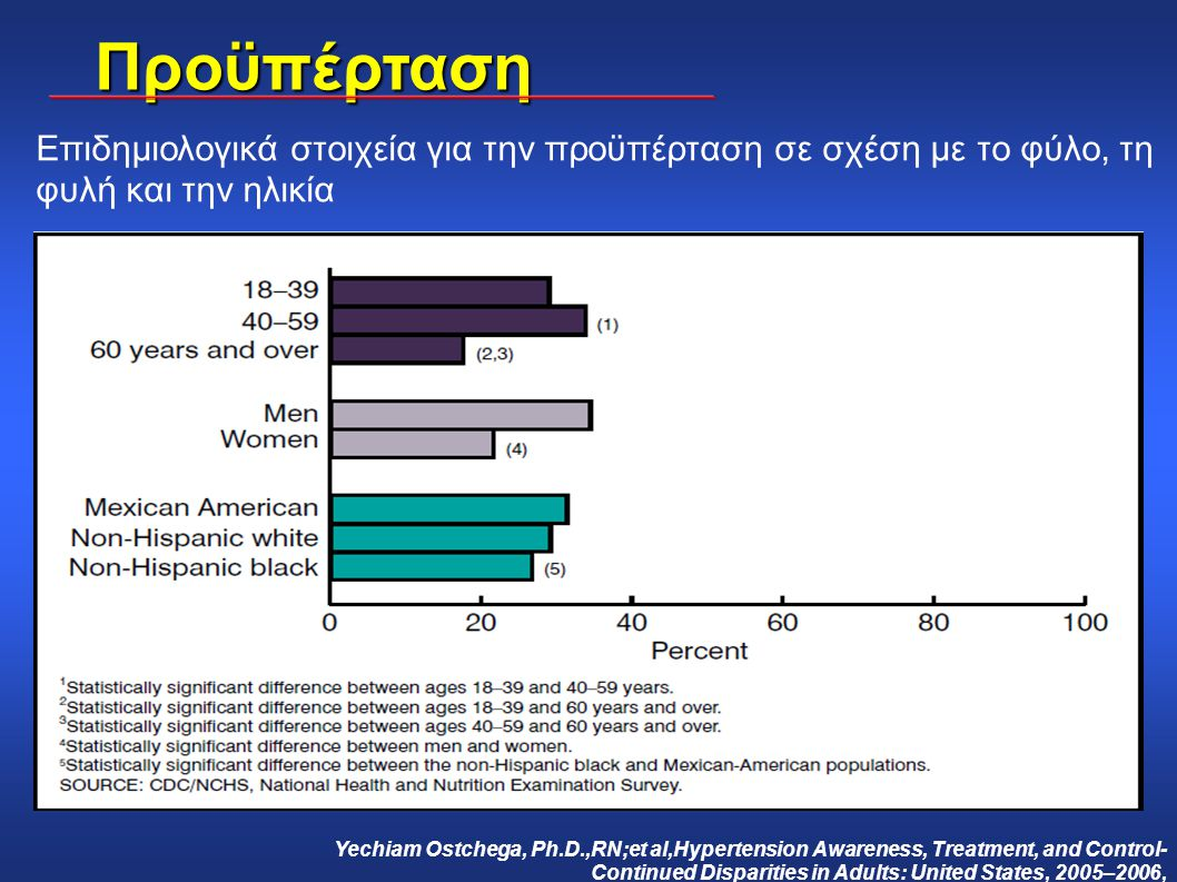Προϋπέρταση Επιδημιολογικά στοιχεία για την προϋπέρταση σε σχέση με το φύλο, τη φυλή και την ηλικία.