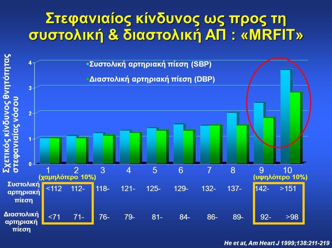 Στεφανιαίος κίνδυνος ως προς τη συστολική & διαστολική ΑΠ : «MRFIT»