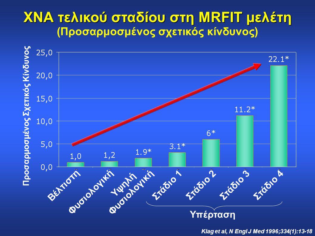 ΧΝΑ τελικού σταδίου στη MRFIT μελέτη