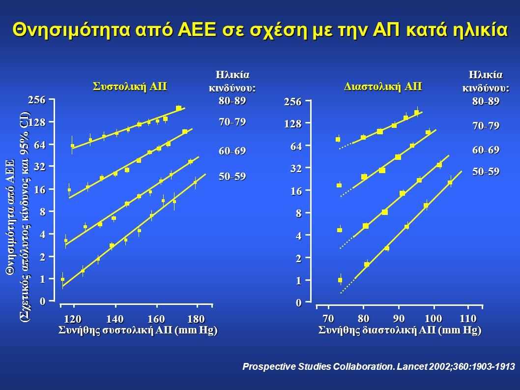 Θνησιμότητα από ΑΕΕ σε σχέση με την ΑΠ κατά ηλικία