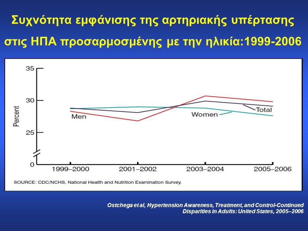 Συχνότητα εμφάνισης της αρτηριακής υπέρτασης στις ΗΠΑ προσαρμοσμένης με την ηλικία:1999-2006