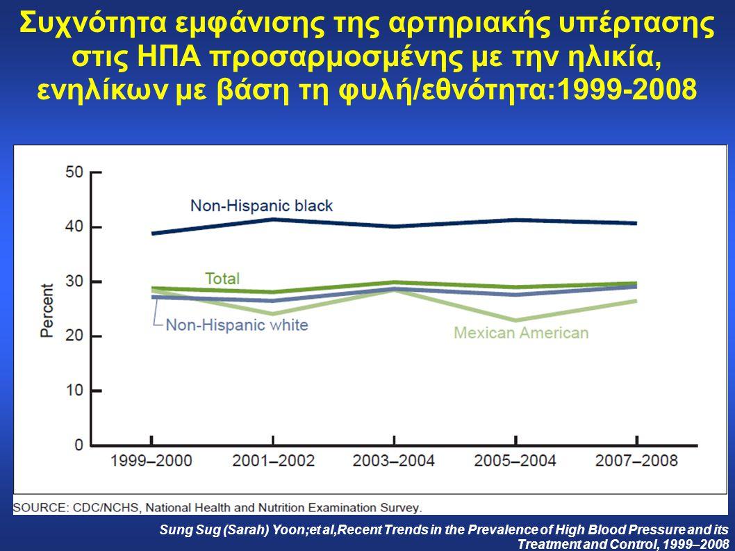 Συχνότητα εμφάνισης της αρτηριακής υπέρτασης στις ΗΠΑ προσαρμοσμένης με την ηλικία, ενηλίκων με βάση τη φυλή/εθνότητα:1999-2008