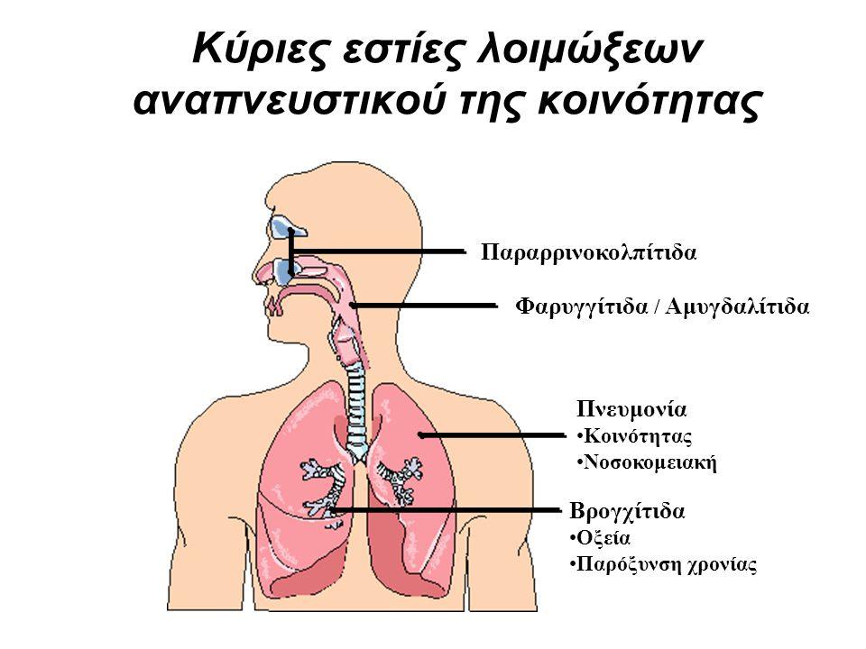 Κύριες εστίες λοιμώξεων αναπνευστικού της κοινότητας