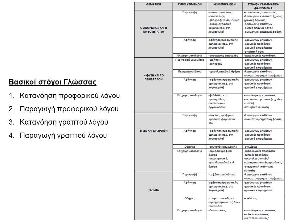 Βασικοί στόχοι Γλώσσας