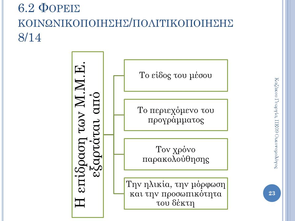 6.2 Φορεισ κοινωνικοποιησησ/πολιτικοποιησησ 8/14