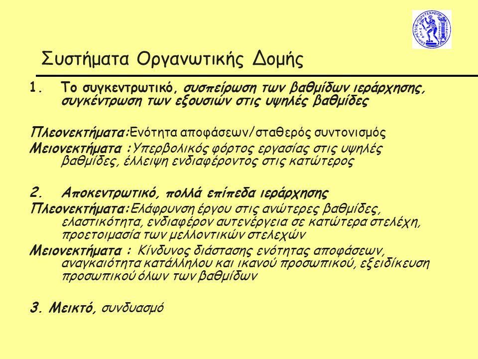Συστήματα Οργανωτικής Δομής