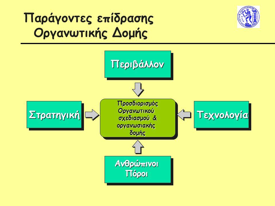 Παράγοντες επίδρασης Οργανωτικής Δομής