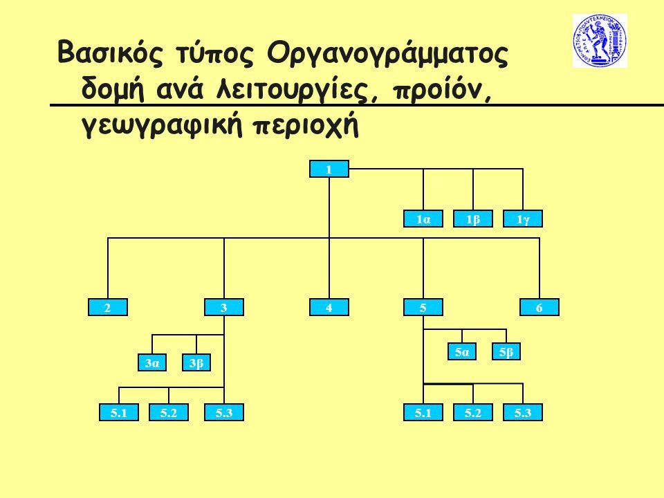 Βασικός τύπος Οργανογράμματος δομή ανά λειτουργίες, προίόν, γεωγραφική περιοχή
