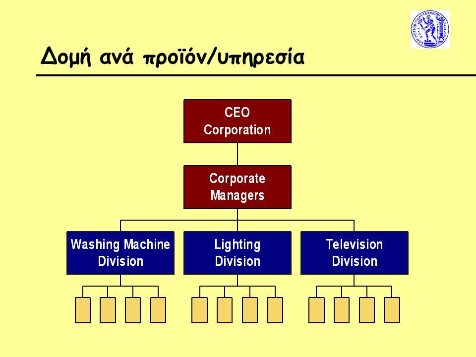 Δομή ανά προϊόν/υπηρεσία
