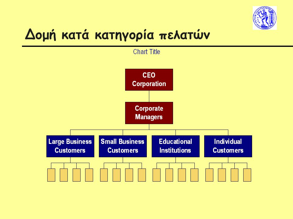 Δομή κατά κατηγορία πελατών