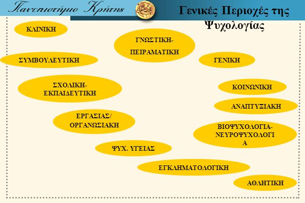 Γενικές Περιοχές της Ψυχολογίας
