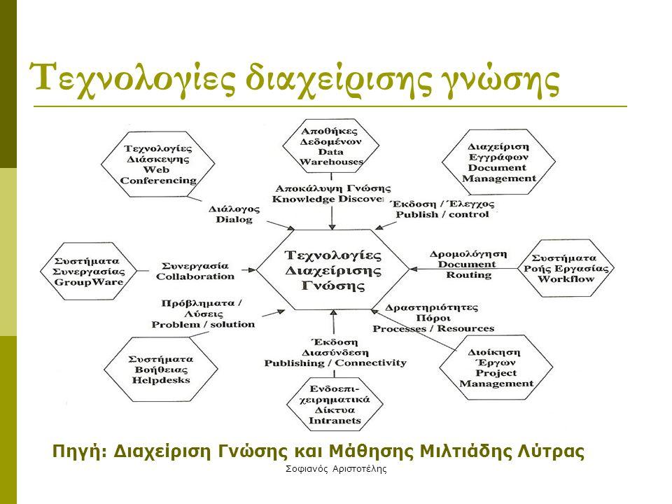 Τεχνολογίες διαχείρισης γνώσης