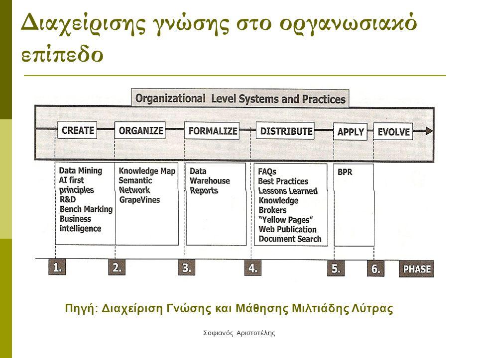 Διαχείρισης γνώσης στο οργανωσιακό επίπεδο
