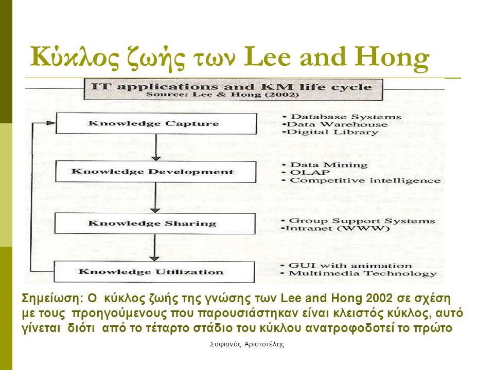 Κύκλος ζωής των Lee and Hong