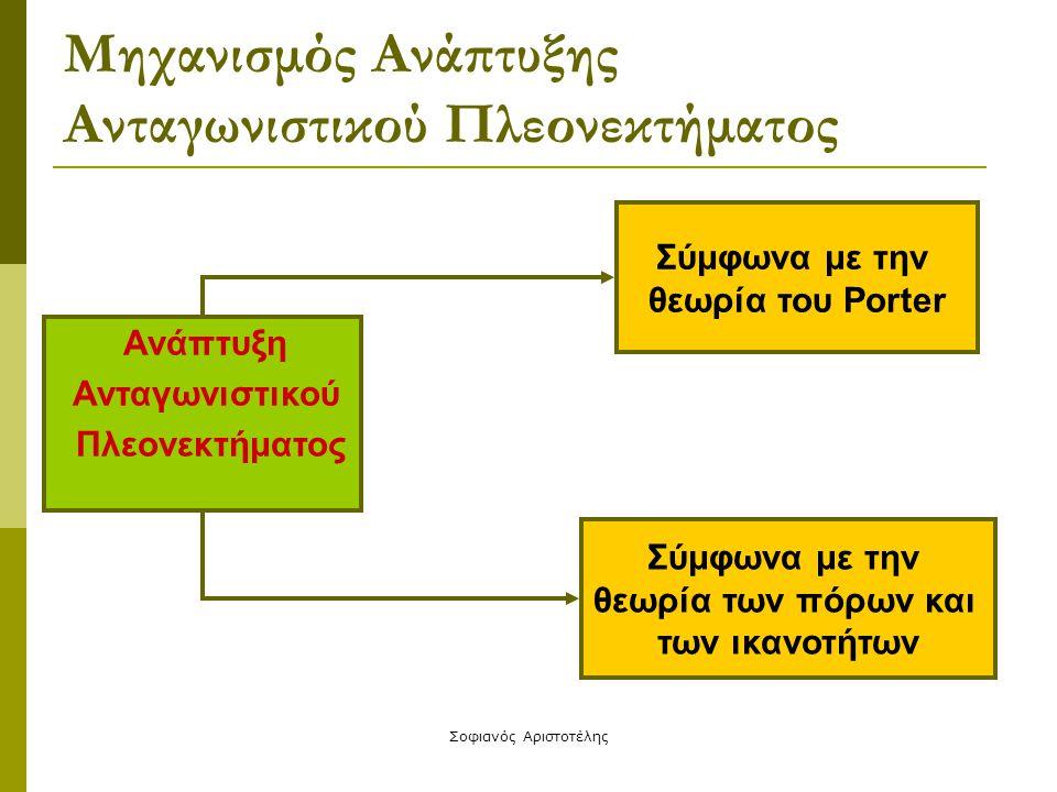 Μηχανισμός Ανάπτυξης Ανταγωνιστικού Πλεονεκτήματος