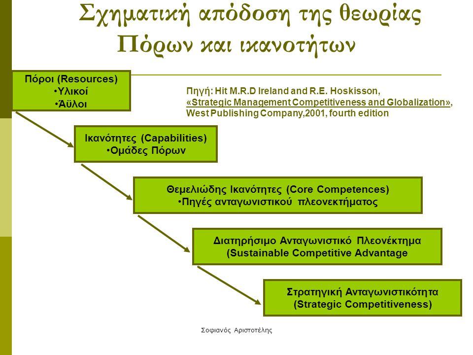 Σχηματική απόδοση της θεωρίας Πόρων και ικανοτήτων