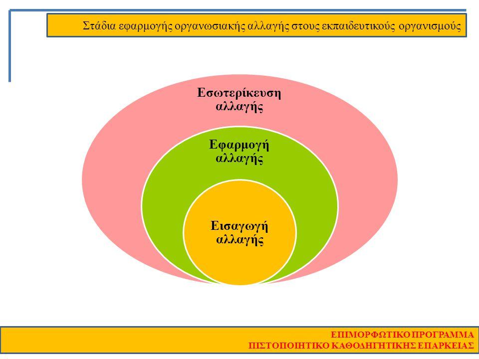 Εσωτερίκευση αλλαγής Εφαρμογή αλλαγής Εισαγωγή αλλαγής