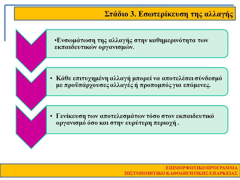 Στάδιο 3. Εσωτερίκευση της αλλαγής