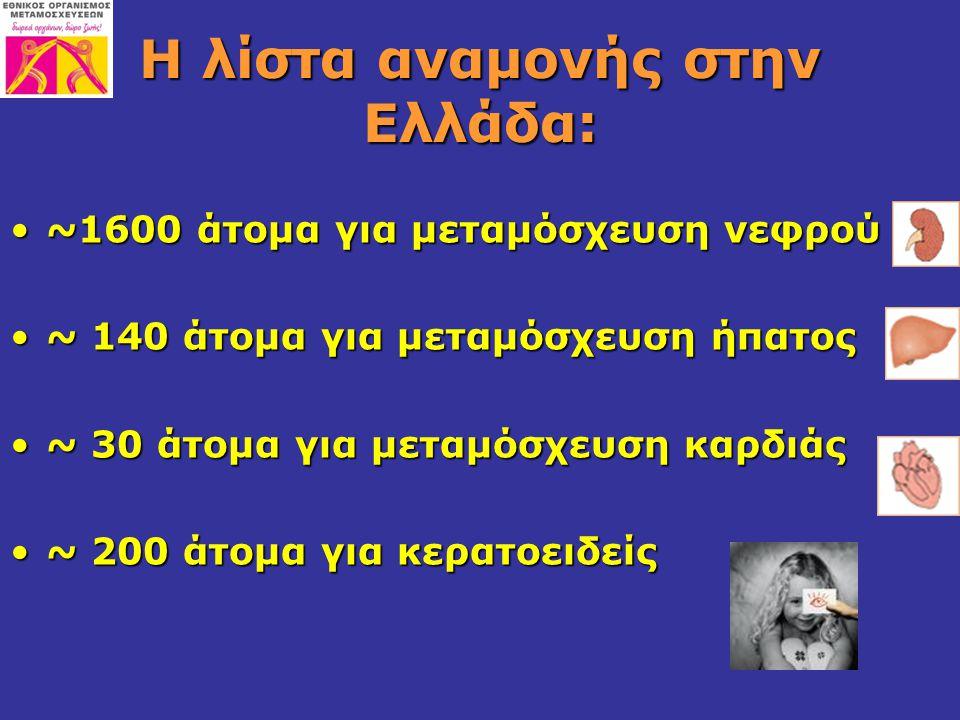 Η λίστα αναμονής στην Ελλάδα: