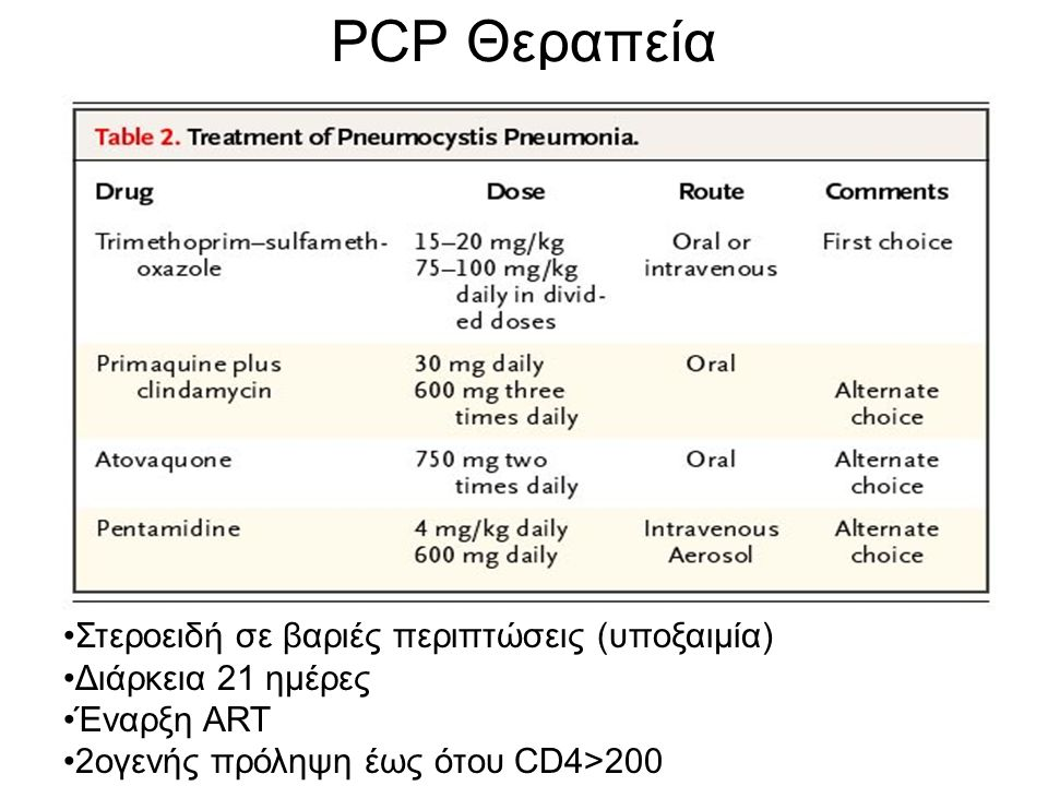PCP Θεραπεία Στεροειδή σε βαριές περιπτώσεις (υποξαιμία)
