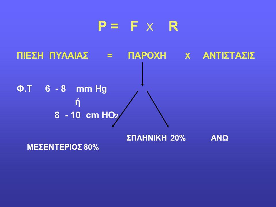 P = F X R ΠΙΕΣΗ ΠΥΛΑΙΑΣ = ΠΑΡΟΧΗ Χ ΑΝΤΙΣΤΑΣΙΣ Φ.Τ 6 - 8 mm Hg ή