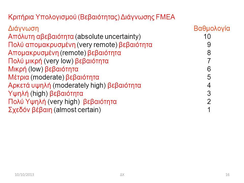 Κριτήρια Υπολογισμού (Βεβαιότητας) Διάγνωσης FMEA Διάγνωση Βαθμολογία