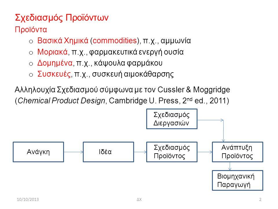 Σχεδιασμός Προϊόντων Προϊόντα