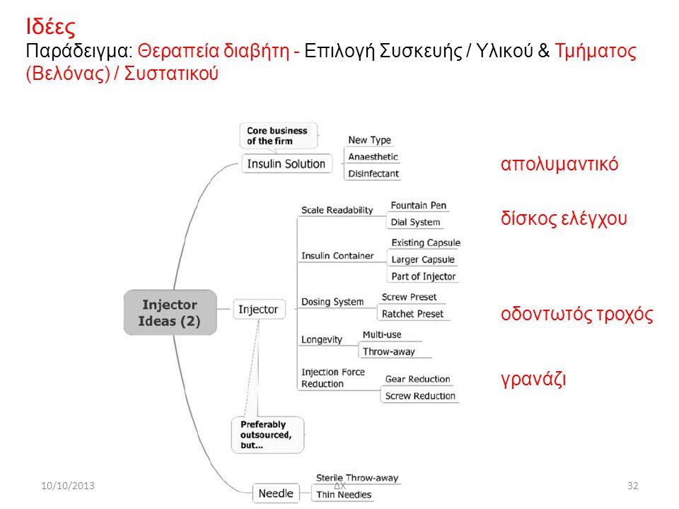 Ιδέες Παράδειγμα: Θεραπεία διαβήτη - Επιλογή Συσκευής / Υλικού & Τμήματος. (Βελόνας) / Συστατικού.