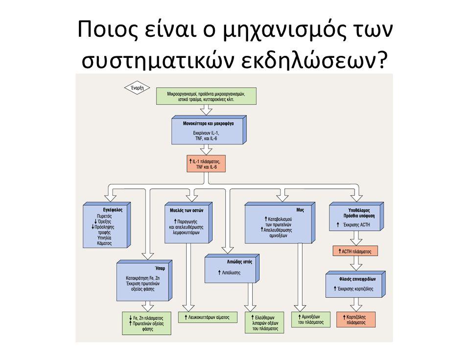Ποιος είναι ο μηχανισμός των συστηματικών εκδηλώσεων