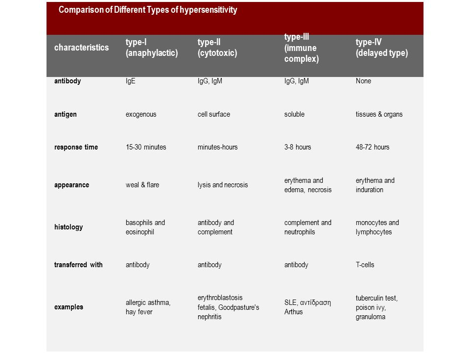 Comparison of Different Types of hypersensitivity