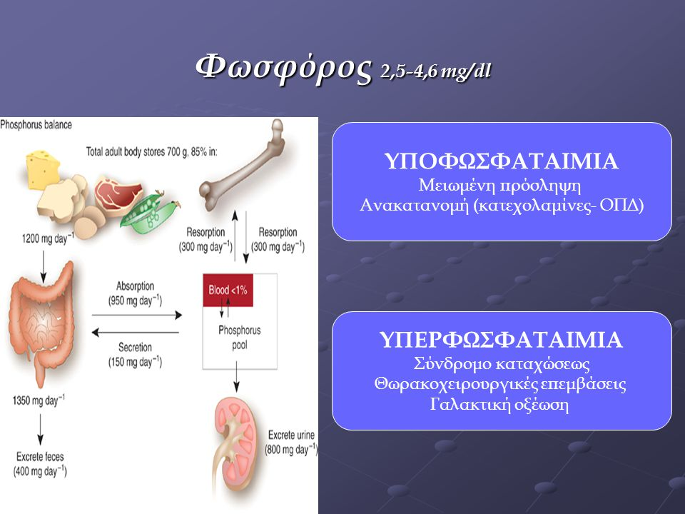 Φωσφόρος 2,5-4,6 mg/dl ΥΠΟΦΩΣΦΑΤΑΙΜΙΑ ΥΠΕΡΦΩΣΦΑΤΑΙΜΙΑ