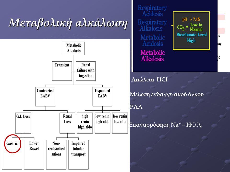 Μεταβολική αλκάλωση Απώλεια HCI Μείωση ενδαγγειακού όγκου ΡΑΑ