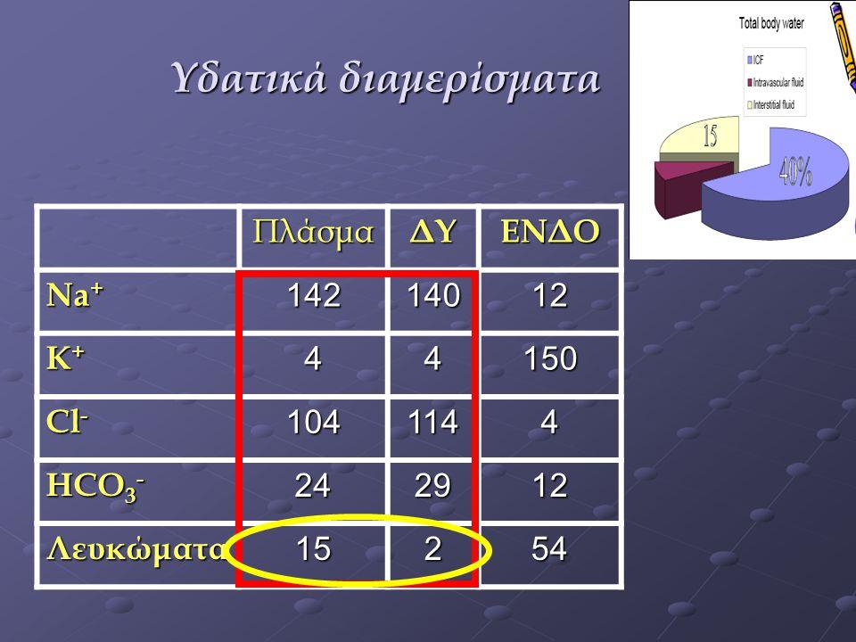 Υδατικά διαμερίσματα Πλάσμα ΔΥ ΕΝΔΟ Νa+ 142 140 12 Κ+ 4 150 Cl- 104