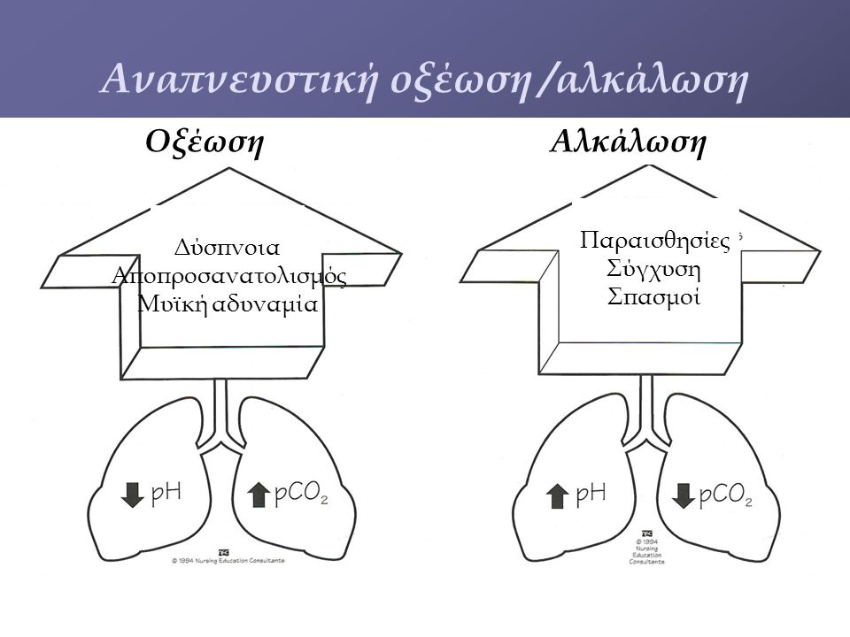 Aναπνευστική οξέωση /αλκάλωση