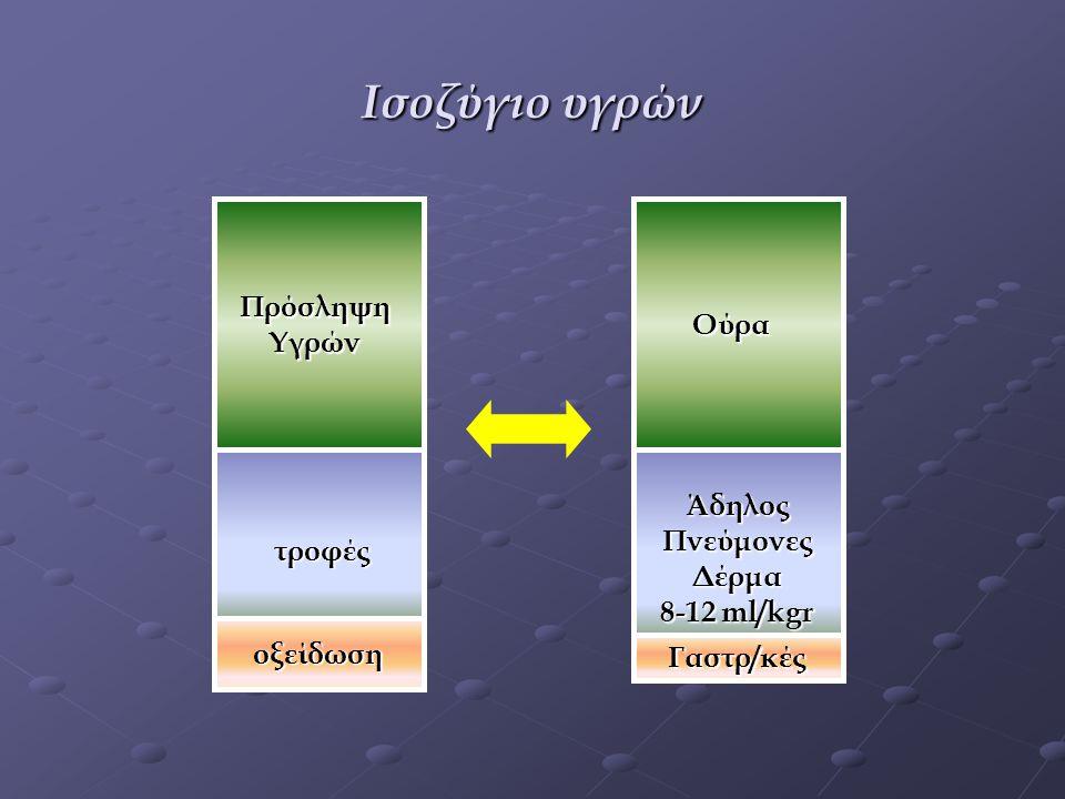 Ισοζύγιο υγρών Πρόσληψη Ούρα Υγρών Άδηλος Πνεύμονες τροφές Δέρμα