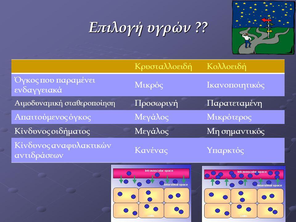 Επιλογή υγρών Κρυσταλλοειδή Κολλοειδή