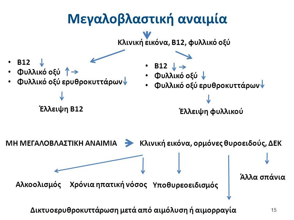 Αιμολυτική αναιμία (ΑΑ)