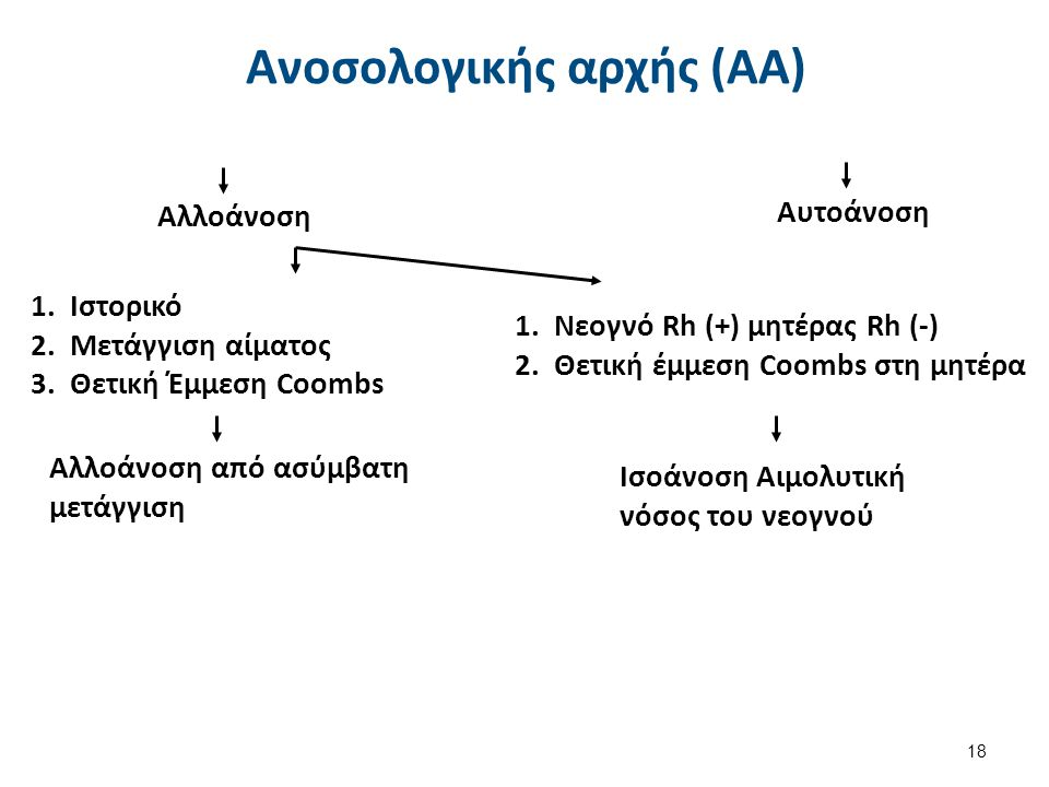 Αυτοάνοση 80-90% 10-20% ΑΑΑ από θερμά αντισώματα