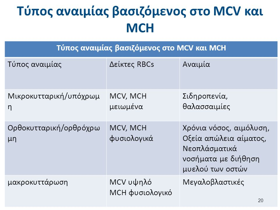 Τύπος αναιμίας βασιζόμενος στο MCV και RDW