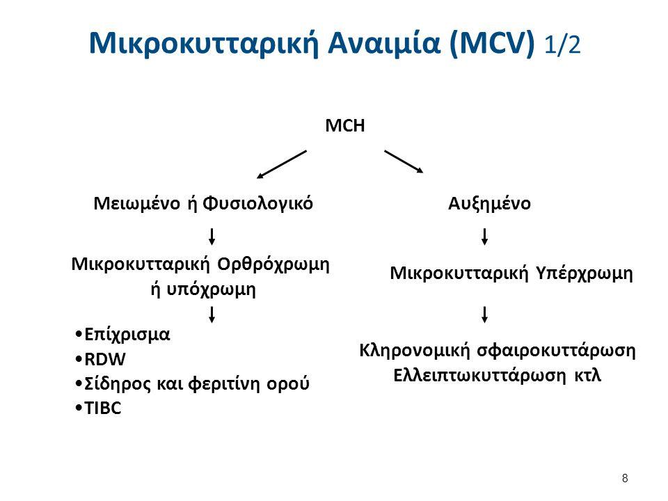 Μικροκυτταρική Αναιμία (ΜCV) 2/2