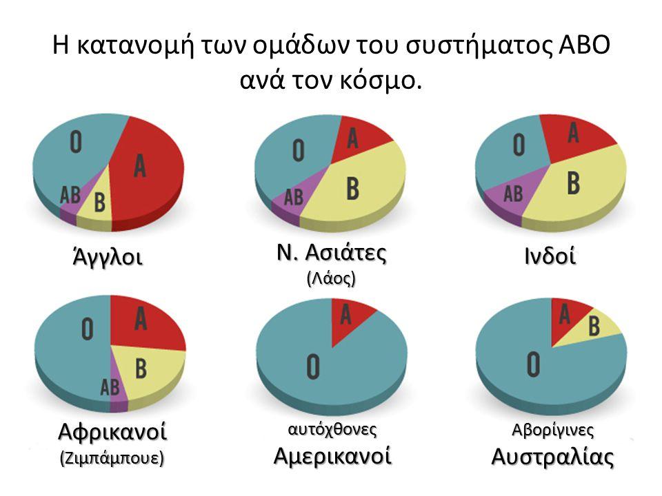 Η κατανομή των ομάδων του συστήματος ΑΒΟ ανά τον κόσμο.
