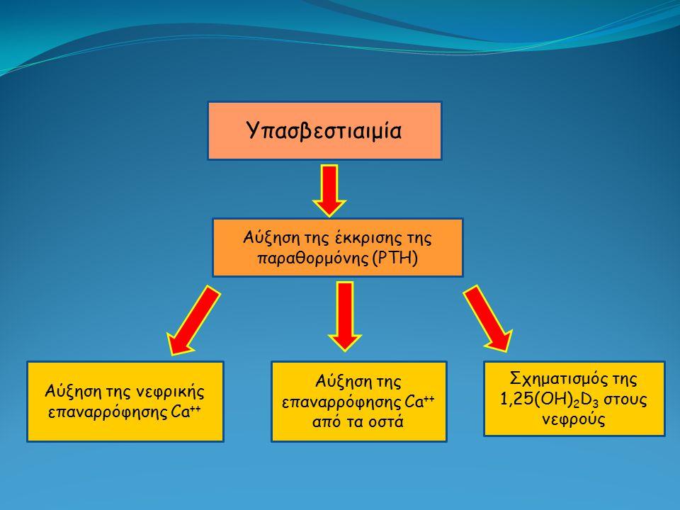 Υπασβεστιαιμία Αύξηση της έκκρισης της παραθορμόνης (PTH)