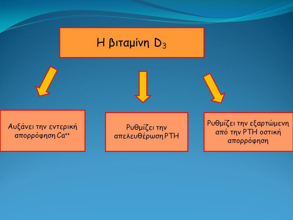 Η βιταμίνη D3 Αυξάνει την εντερική απορρόφηση Ca++