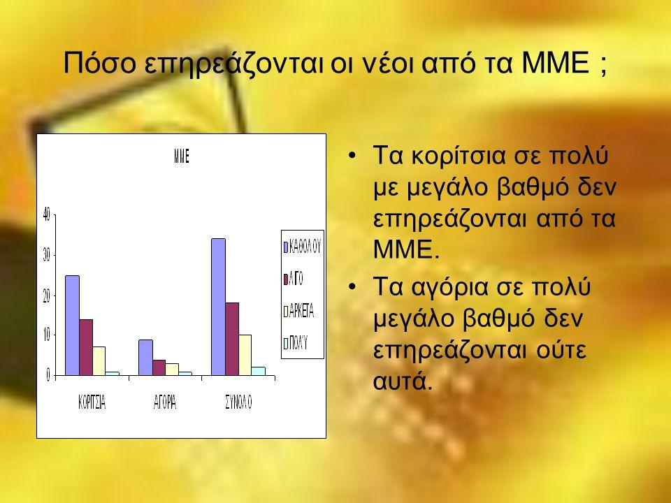 Πόσο επηρεάζονται οι νέοι από τα ΜΜΕ ;