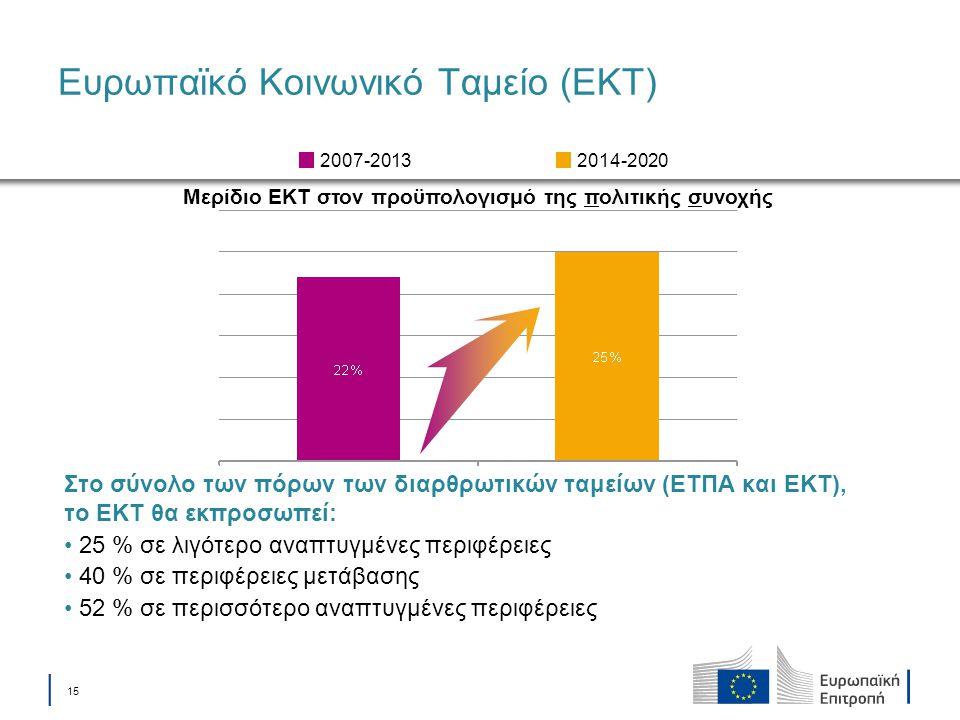 Ευρωπαϊκό Κοινωνικό Ταμείο (ΕΚΤ)