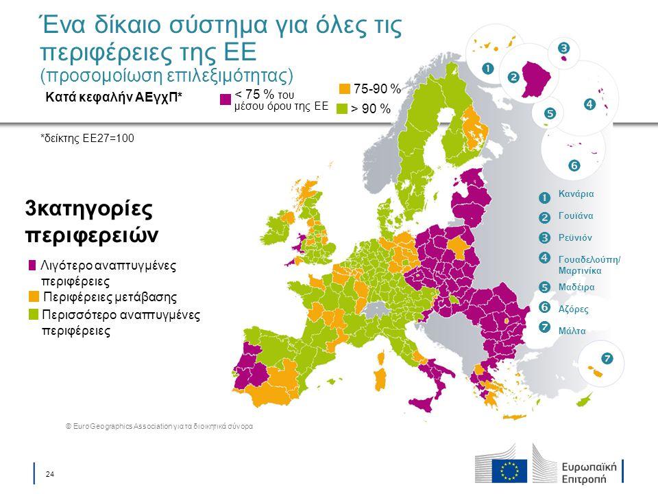 Ένα δίκαιο σύστημα για όλες τις περιφέρειες της ΕΕ (προσομοίωση επιλεξιμότητας)