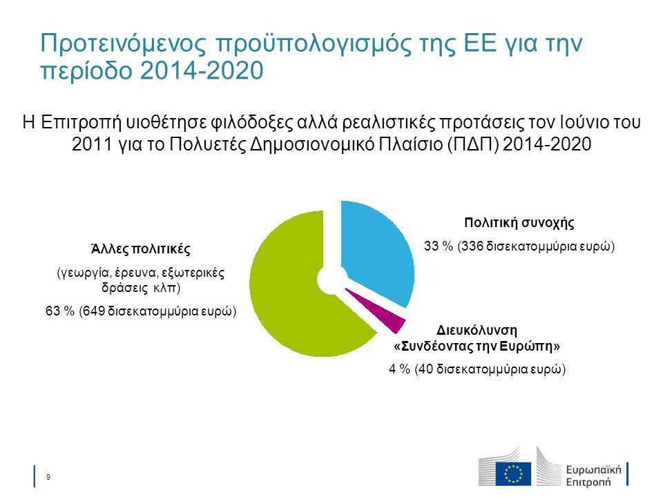 Προτεινόμενος προϋπολογισμός της ΕΕ για την περίοδο 2014-2020