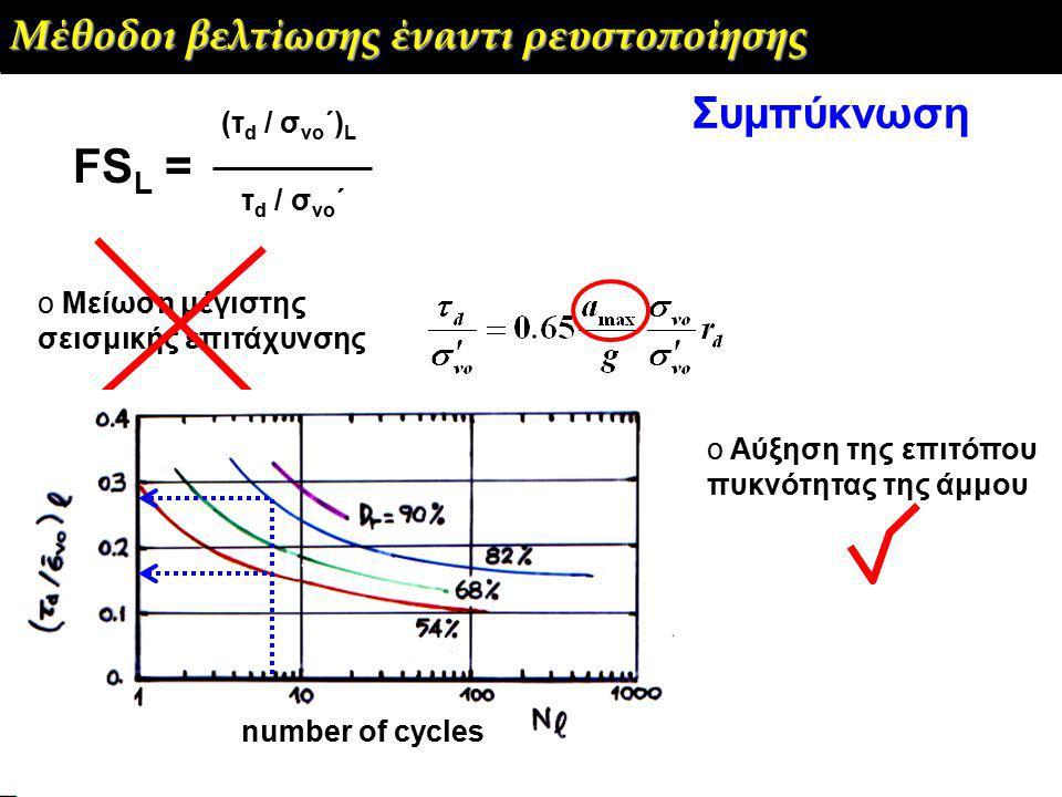 FSL = Συμπύκνωση Μέθοδοι βελτίωσης έναντι ρευστοποίησης (τd / σvo΄)L